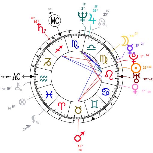 Ректификация гороскопа, восстановление времени рождения